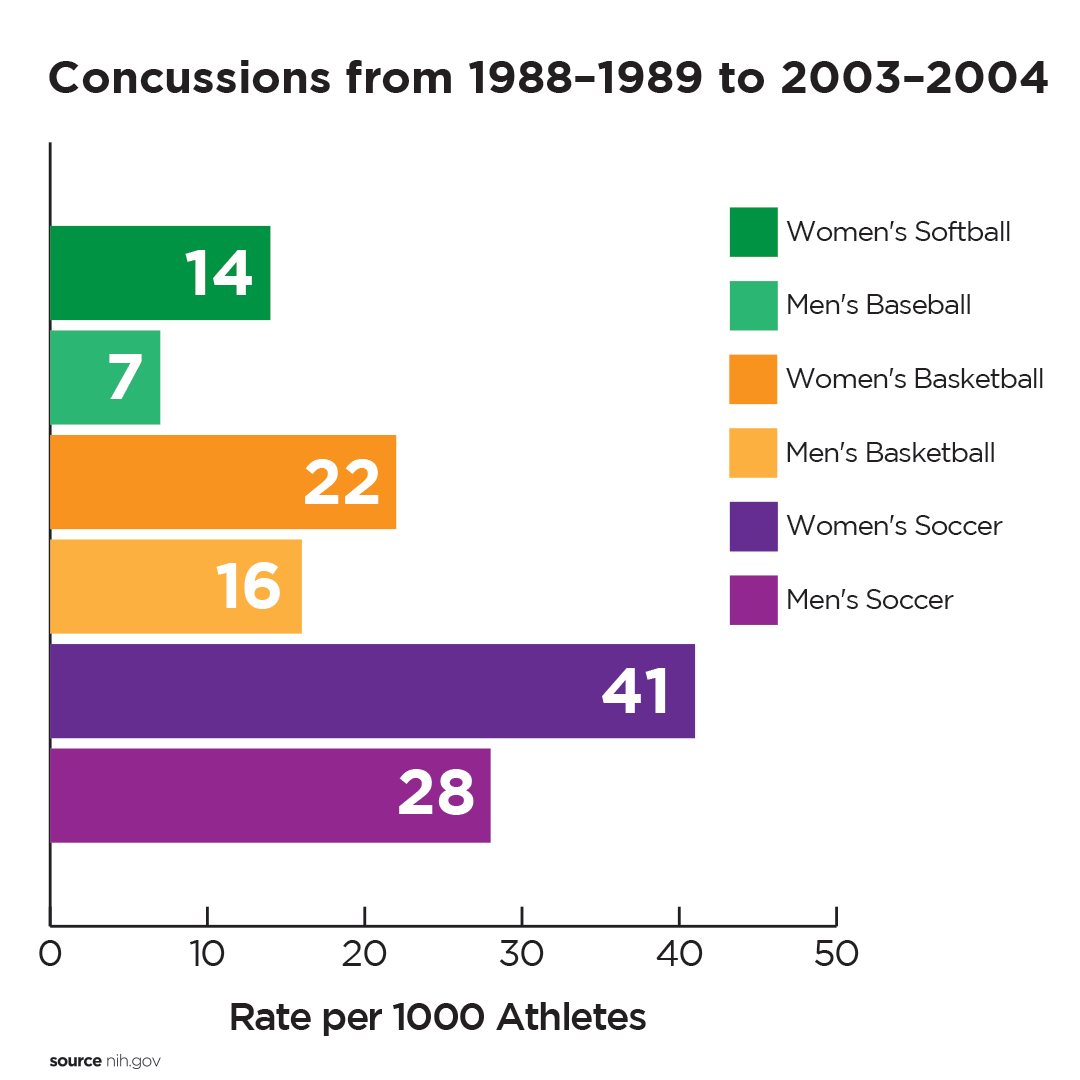Football Not Only Sport Facing Concussion Issues - WOUB Digital