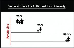 Women in Poverty