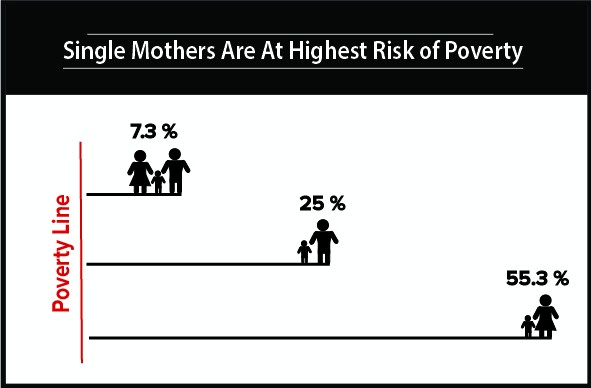 single mothers and poverty In a recent article in the new york times, katie rophie defends single motherhood, arguing that single mothers are not a bad thing for society she is right indeed, the fact is that.