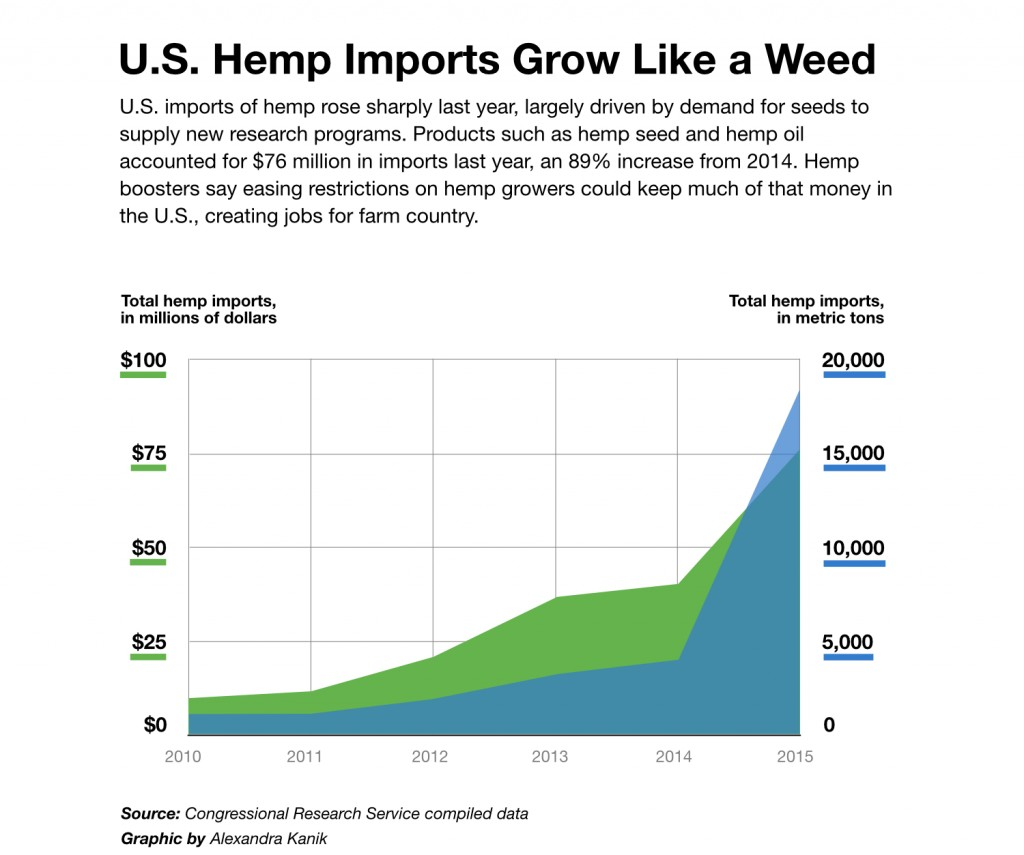 hemp-import-growth-v2