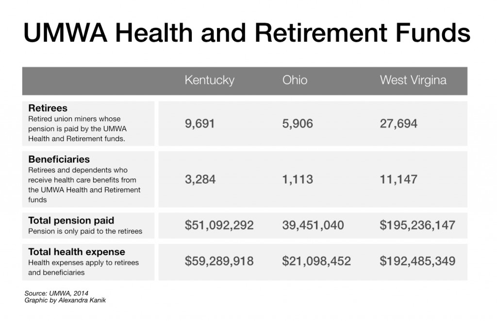 trump-coal-mining-pension