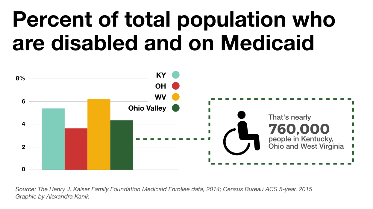 Medicaid services for the disabled support 4 percent of the region's population