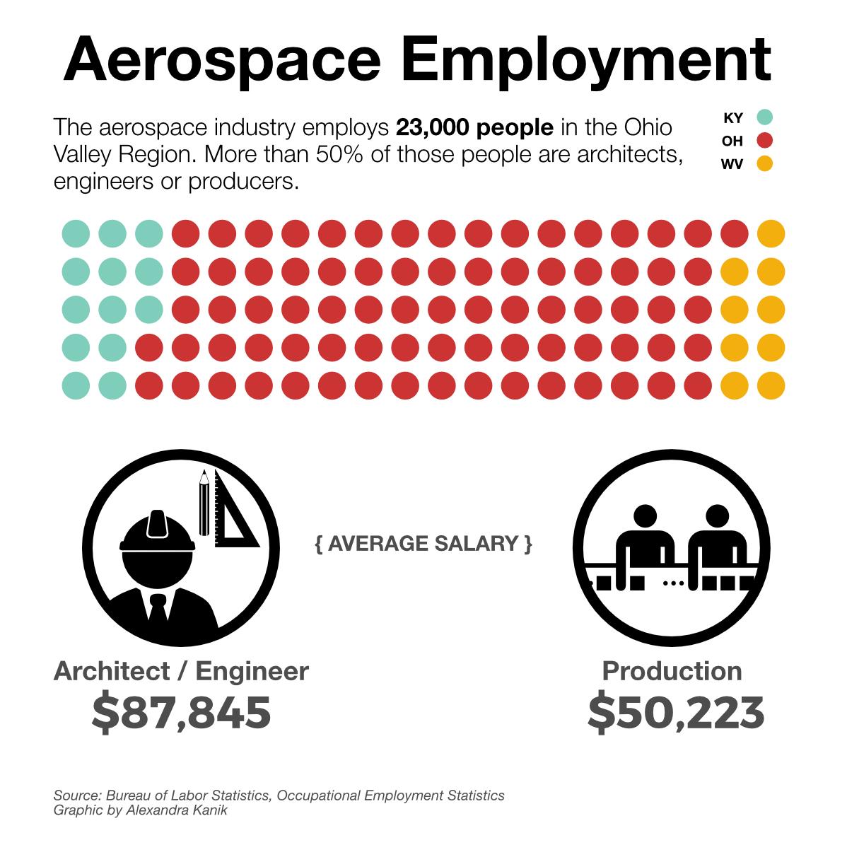 aerospace-employment