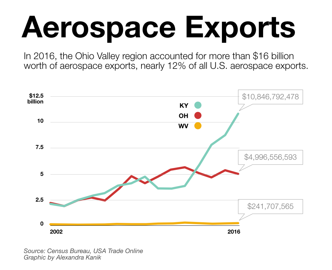 aerospace-exports