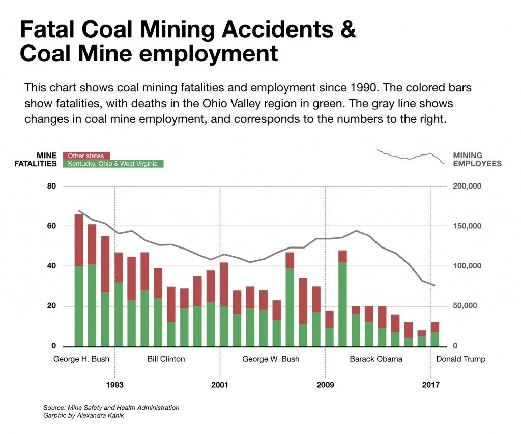 mine-safety-employment-fatalities-v2