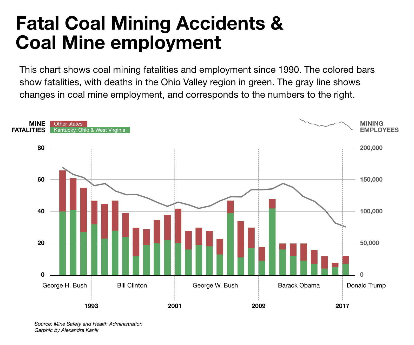 coal fatalities rise miner deaths increase amid low coal employment
