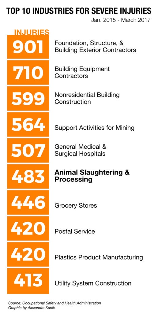 severe-injuries-by-industry-v2-516x1024