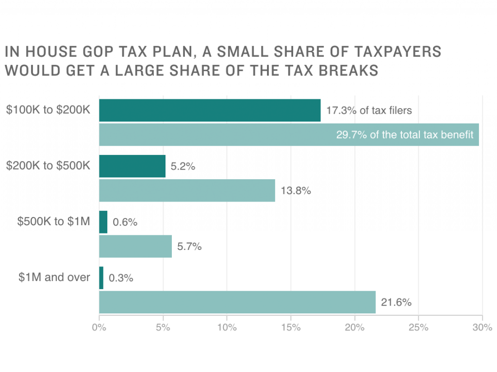 Chart: In House GOP Tax Plan, A Small Share Of Taxpayers Would Get A Large Share Of The Tax Breaks