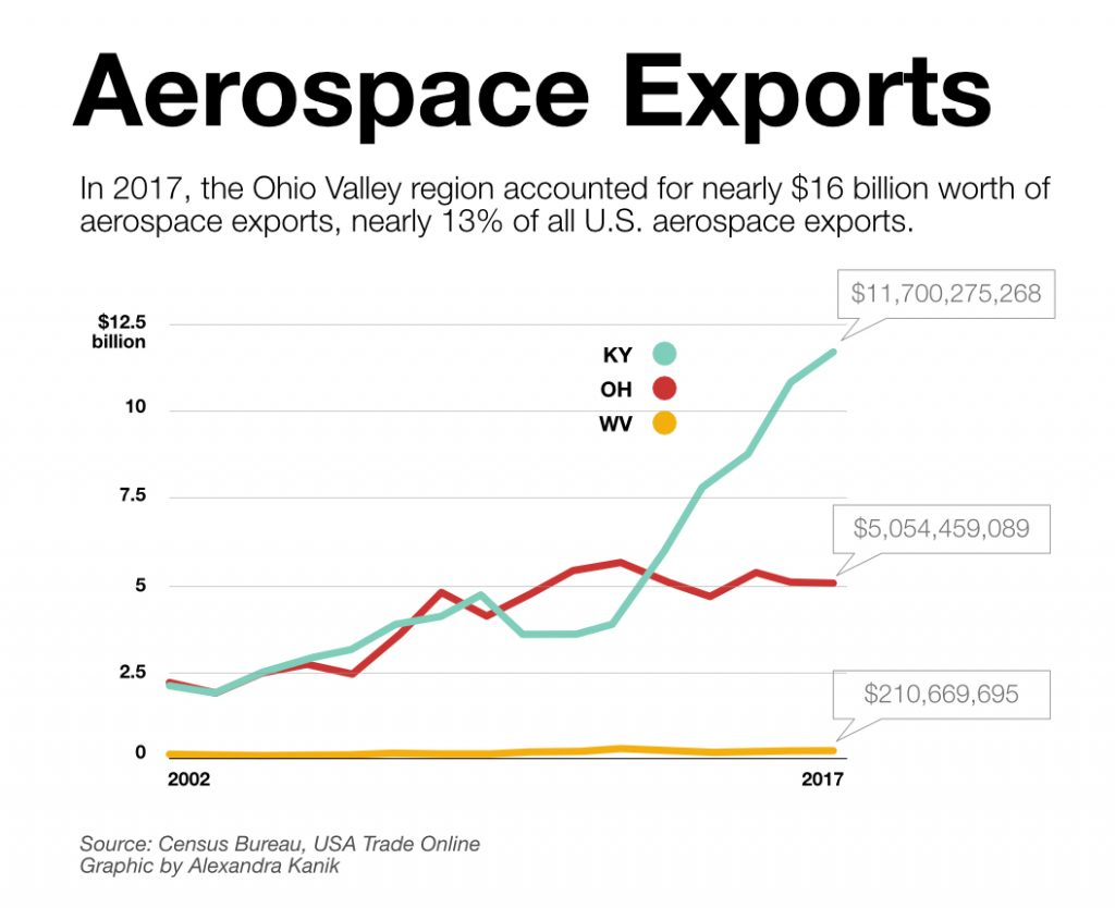 aerospace-exports-2017-updated