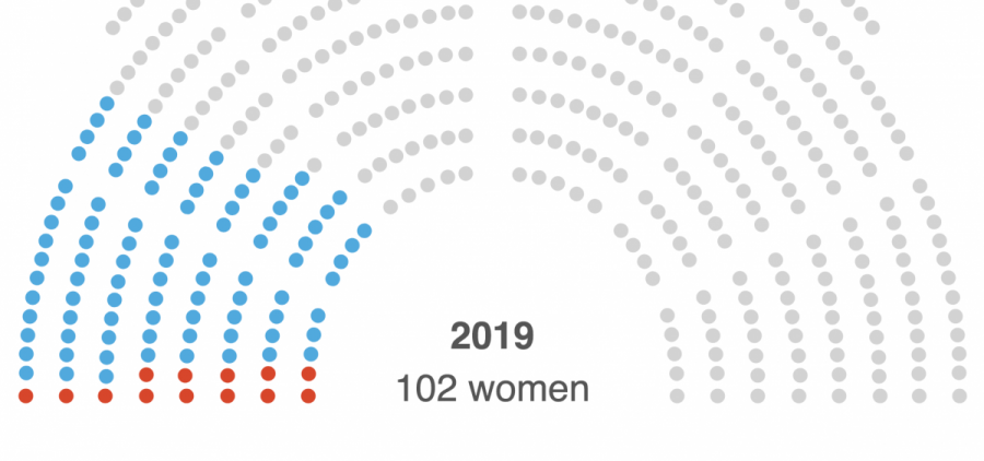 102 women serve in the House on the first day of Congress in 2019