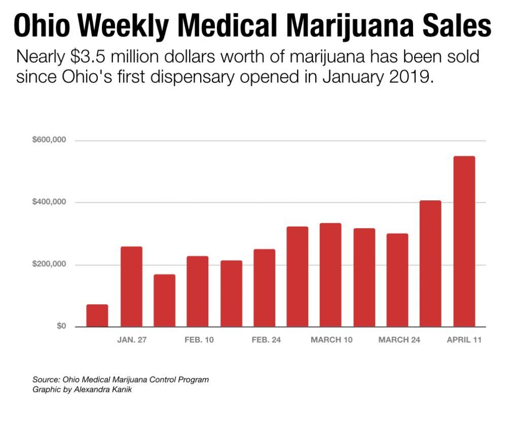 oh-med-weed-sales