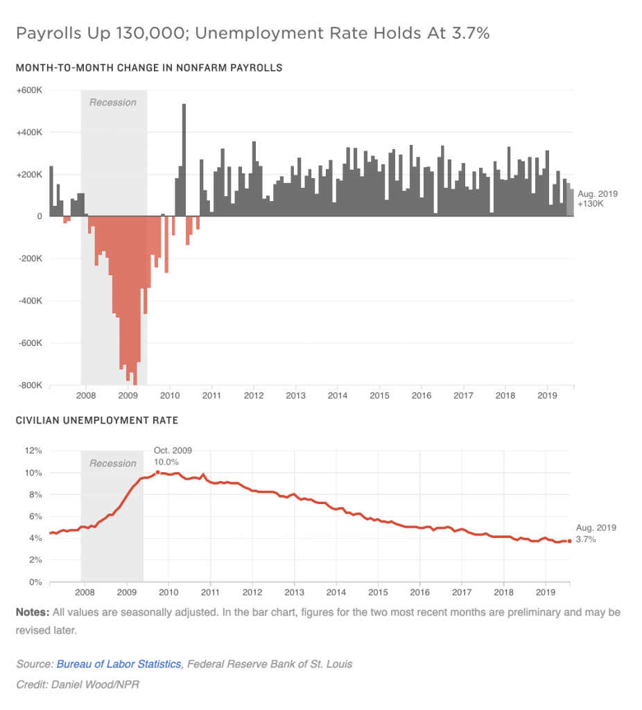 Month-to-month change in non-farm payrolls