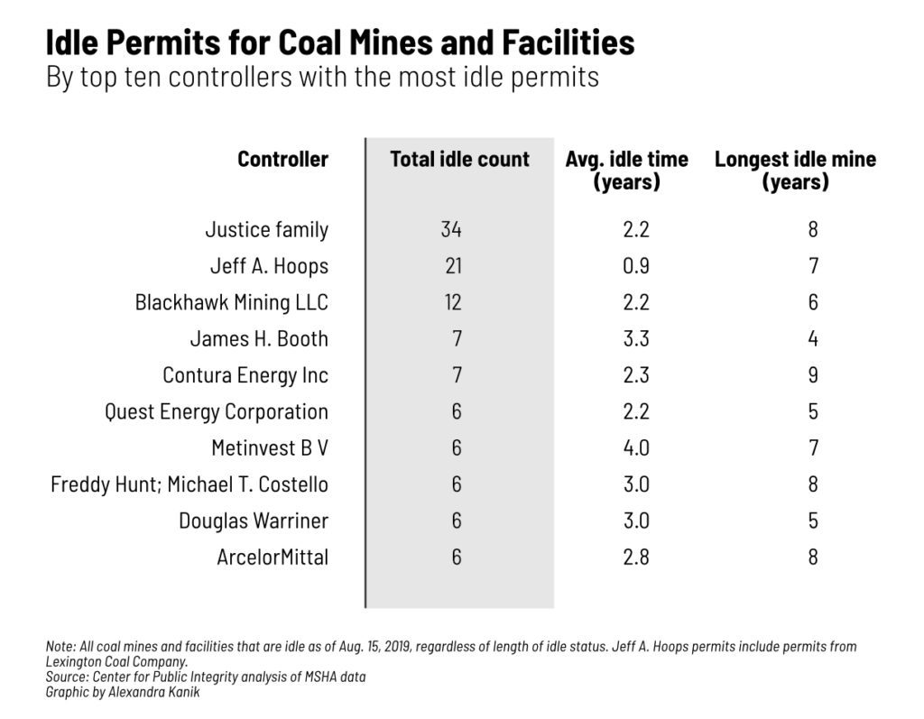 A list of Idle Permits for Coal Mines and Facilities by Owner
