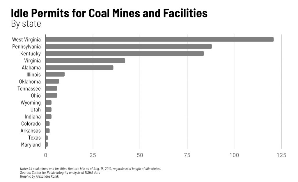 A graph of Idle Permits for Coal Mines and Facilities by State