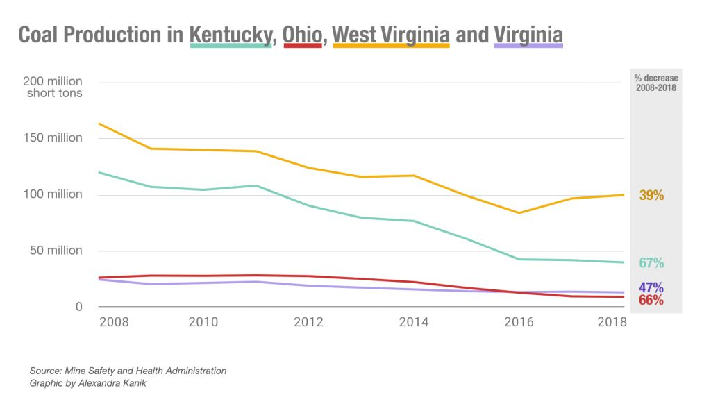 A graph showing coal production in Kentucky, Ohio, West Virginia and Virginia