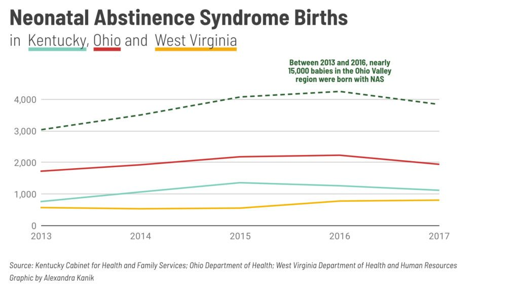 A chart shows the number of NAS births in Kentucky, Ohio and West Virginia between 2013 and 2017