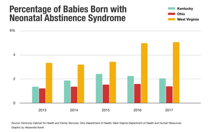 A graph shows the percentage of babies born with Neonatal Abstinence Syndrome between 2013 and 2017