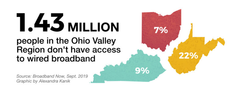 A graphic shows 1.43 million people in the Ohio Valley Region don't have access to wired broadband