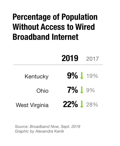 A graphic shows what percentage of the population is without access to wired broadband internet
