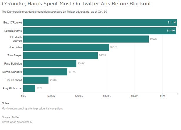 A graph shows political spending on Twitter ads by Democratic presidential candidates