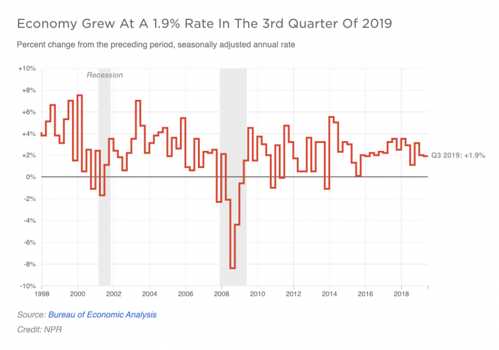 A graph shows GDP