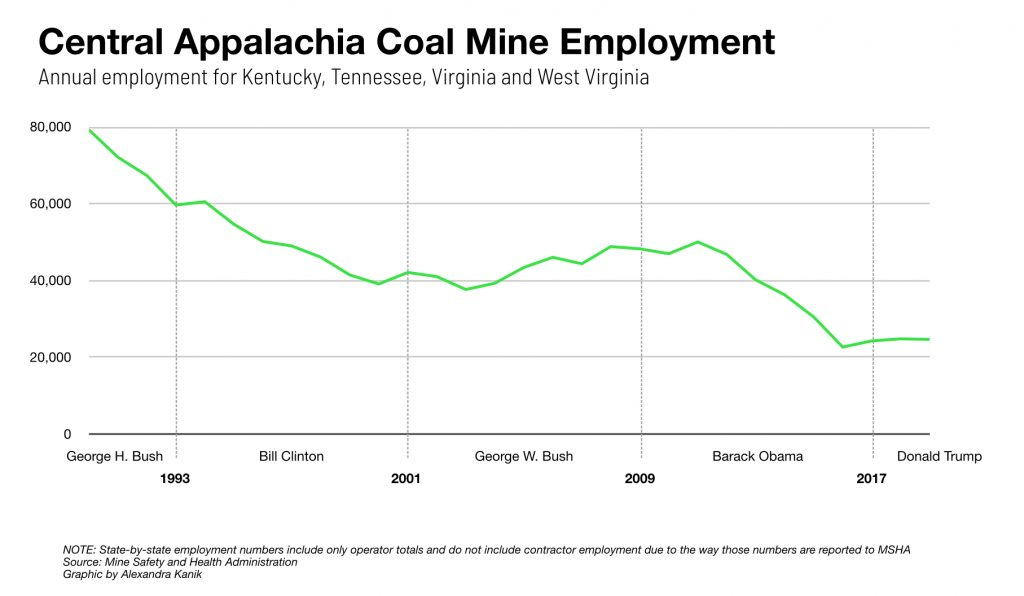 A line graph shows the decline of central Appalachia's coal mine employment