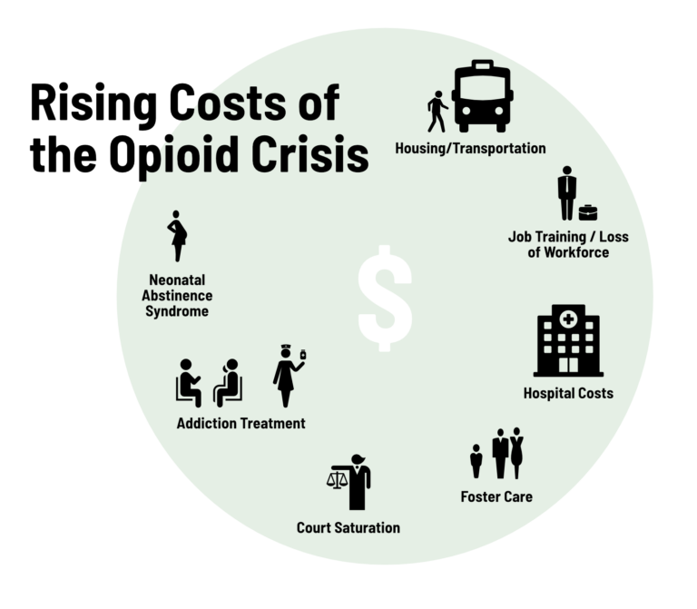 A graphic shows areas that need funding from the opioid epidemic.