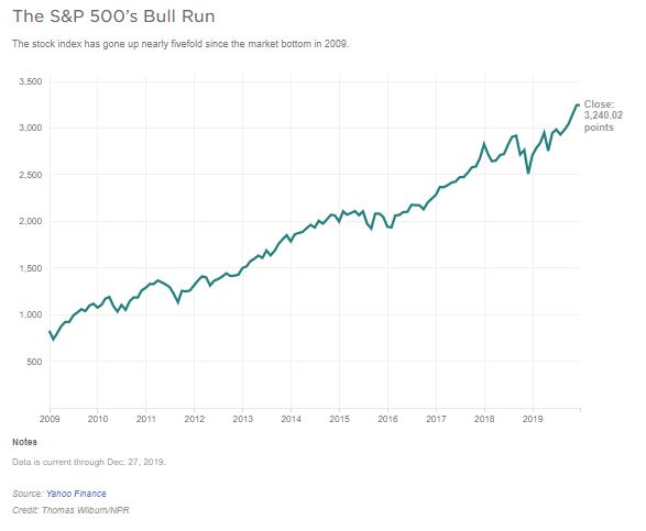 A graph shows the rise of the stock market