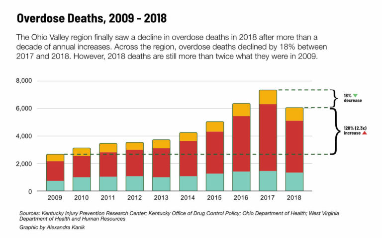 A graphic shows overdose deaths from 2009-2018
