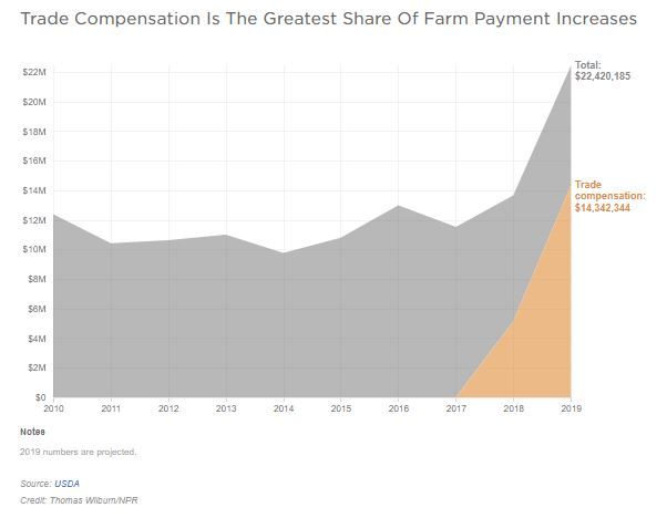A graph shows the money farmers received over time