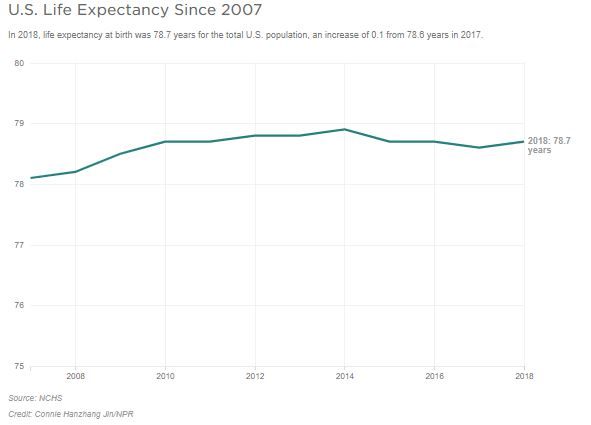 A graph shows life expectancy over the years