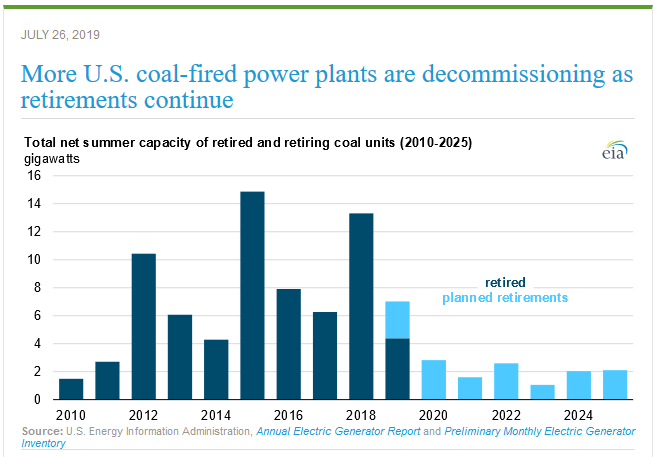 A chart shows the decomissioning of coal-fired power plants