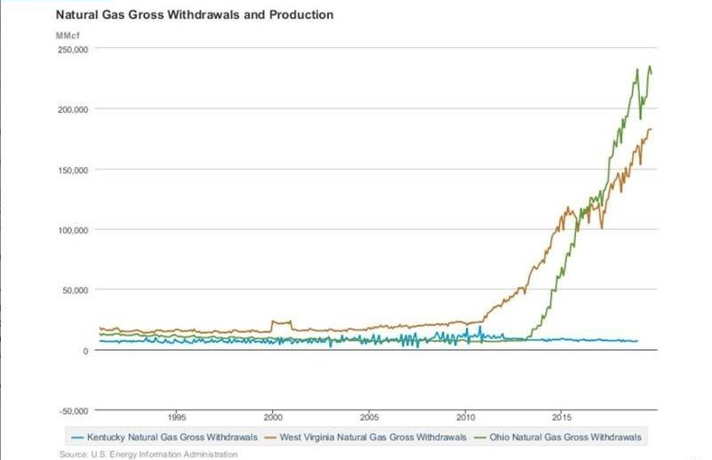 A graph shows natural gas gross withdrawals and production