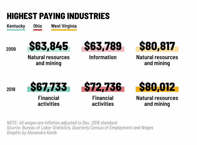 A graphic shows the highest paying industries in 2009 and 2018