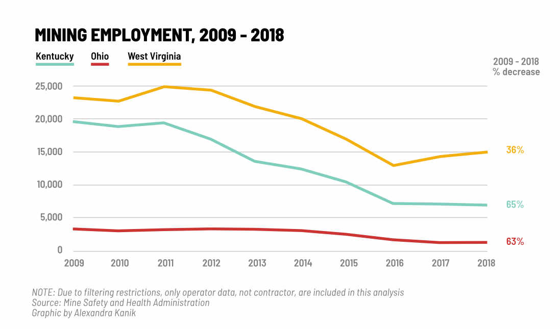 A graphic shows the decline of mining employment over the decade