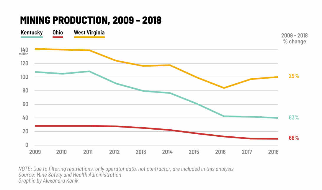 A graph shows the decline in mining production over the decade
