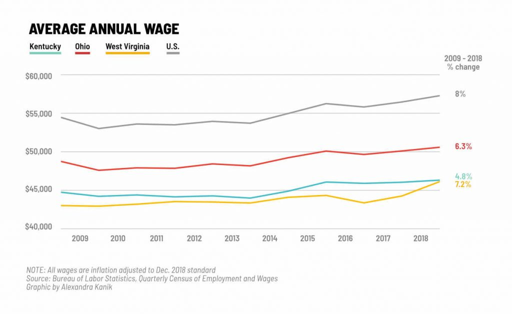 A graph shows the average annual wage over the decade