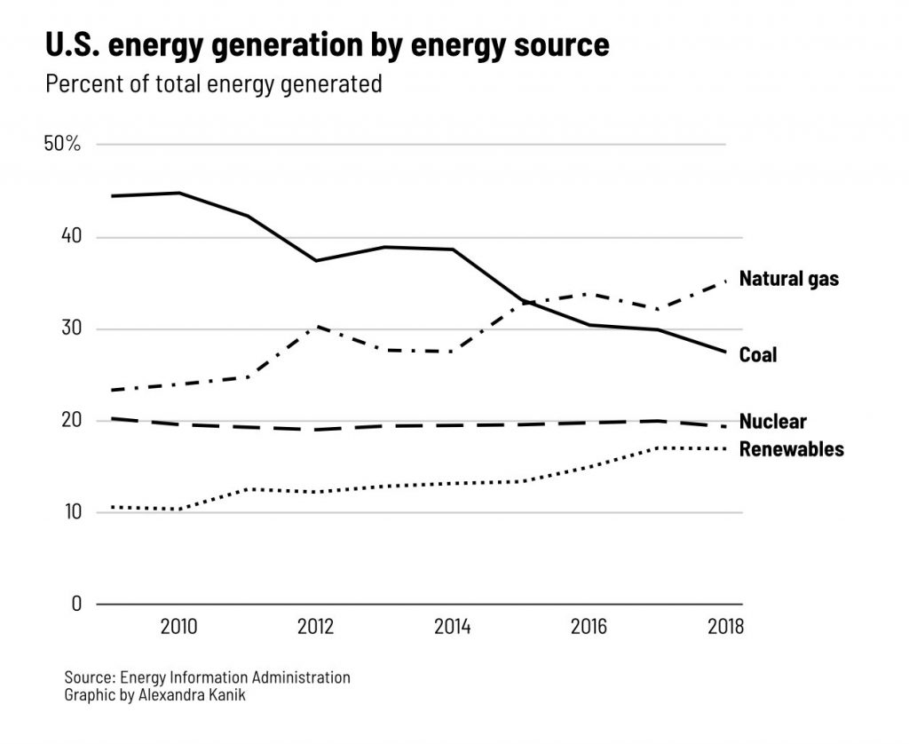 U.S. Energy Generation by source