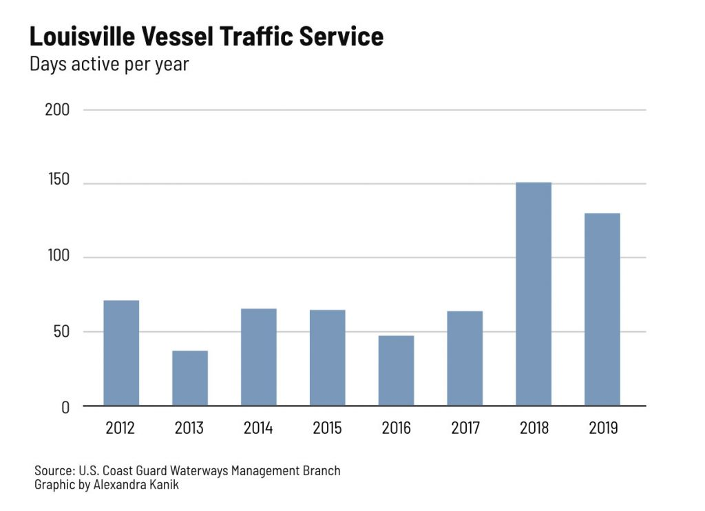 A graph showing Louisville Vessel Traffic Service