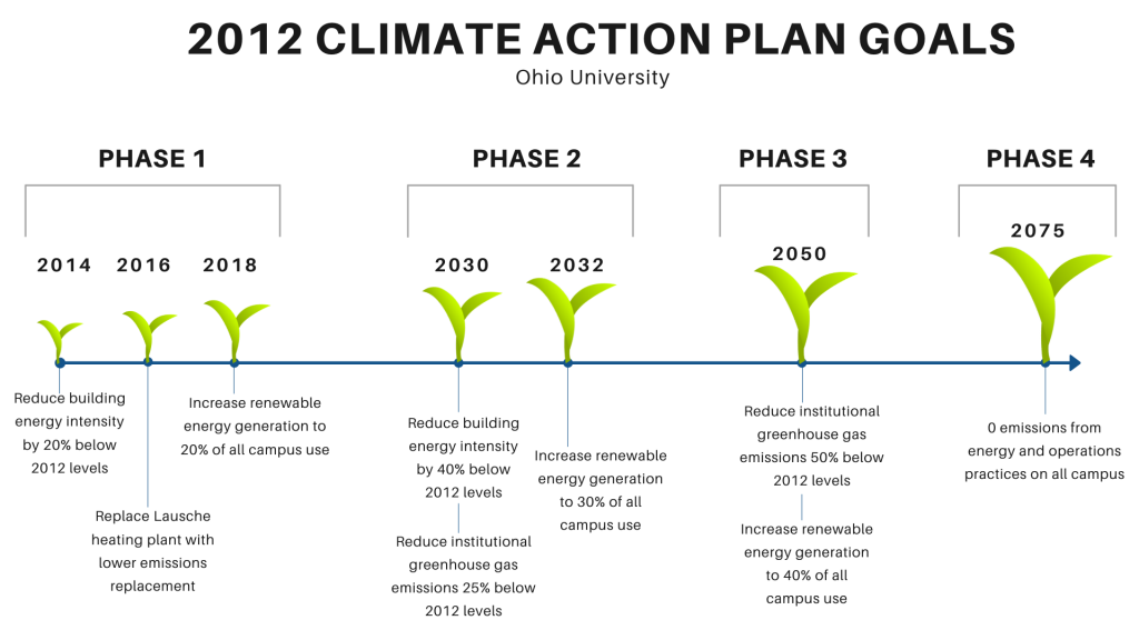 A graphic shows 2012 Climate Action Plan Goals at Ohio University