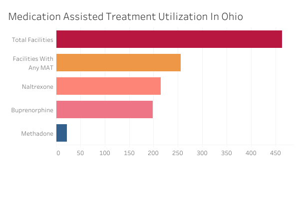 A graph shows Medication Assisted Treatment Utilization in Ohio