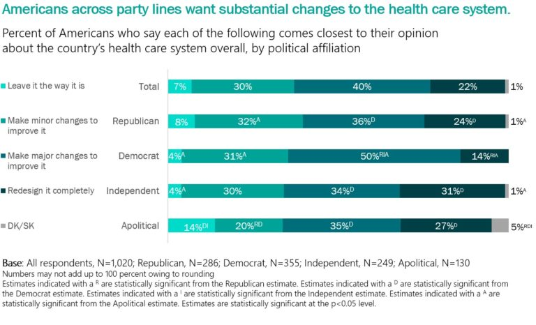 A poll shows Americans across party lines want substantial changes to the health care system