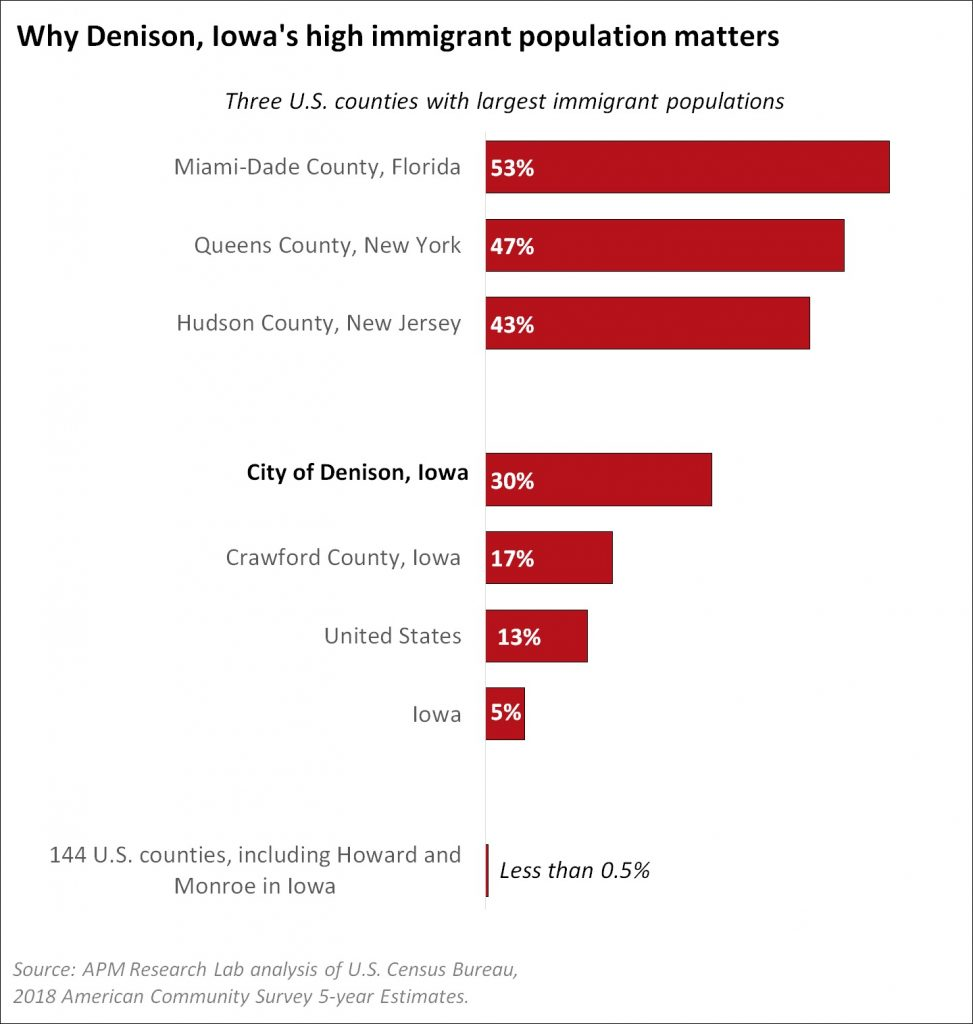 A graph shows immigrant populations in counties