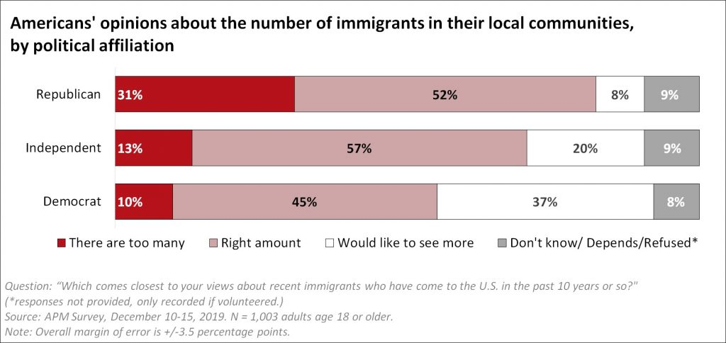 A graph shows Americans opinions about the number of immigrants in their local communities