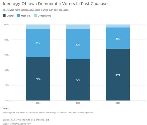 A bar graph shows ideology of Iowa Democratic Voters in Past Caucuses