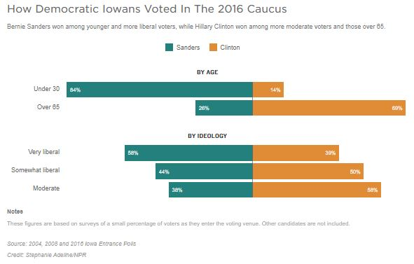 A graph shows how democratic Iowans Voted in the 2016 Caucus