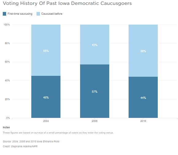A bar graph shows voting history of past of Iowa Democratic Caucusgoers