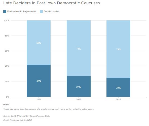 A bar graph shows late deciders in past Iowa Democratic Caucuses