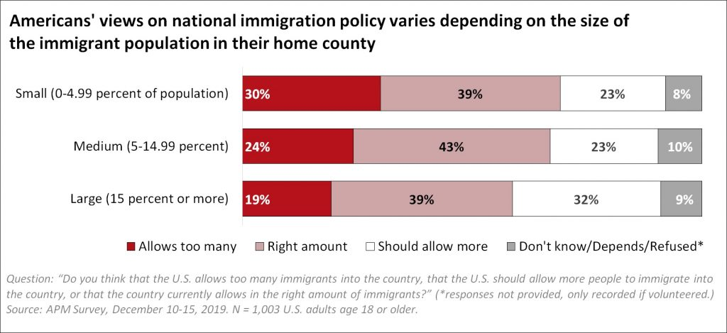 A graph shows Americans views on national immigration policy