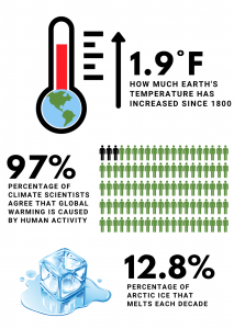 An infographic highlighting data on climate change